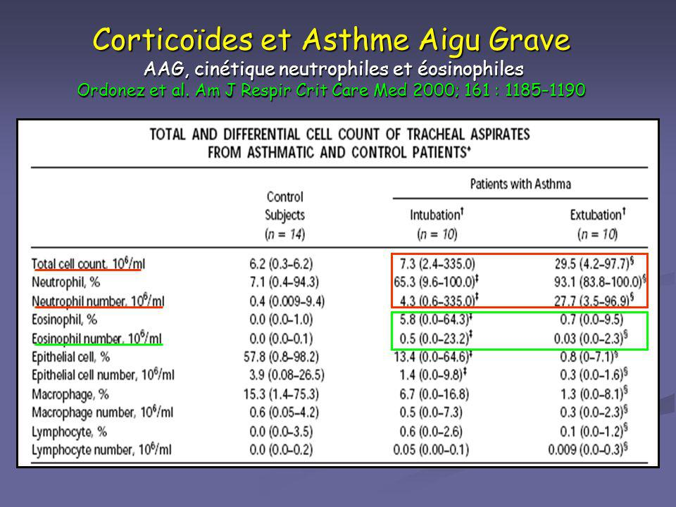 Corticoïdes et Asthme Aigu Grave AAG, cinétique neutrophiles et éosinophiles Ordonez et al.