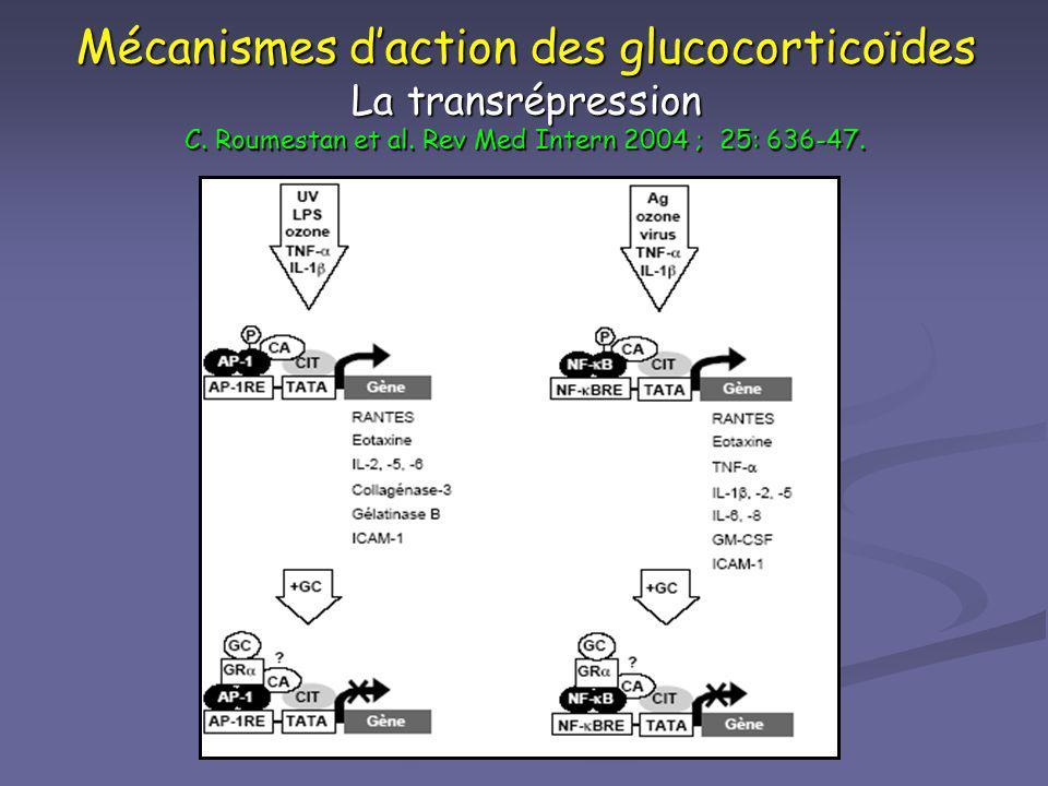 Mécanismes d'action des glucocorticoïdes La transrépression C