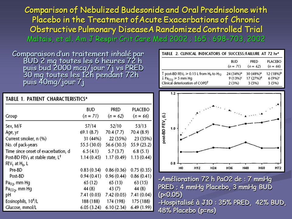 Comparison of Nebulized Budesonide and Oral Prednisolone with Placebo in the Treatment ofAcute Exacerbations of Chronic Obstructive Pulmonary DiseaseA Randomized Controlled Trial Maltais, et al. Am J Respir Crit Care Med 2002 ; 165 : 698–703, 2002