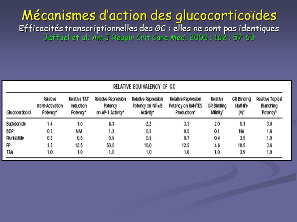 Mécanismes d'action des glucocorticoïdes Efficacités transcriptionnelles des GC : elles ne sont pas identiques Jaffuel et al. Am J Respir Crit Care Med. 2000 ; 162 : 57-63