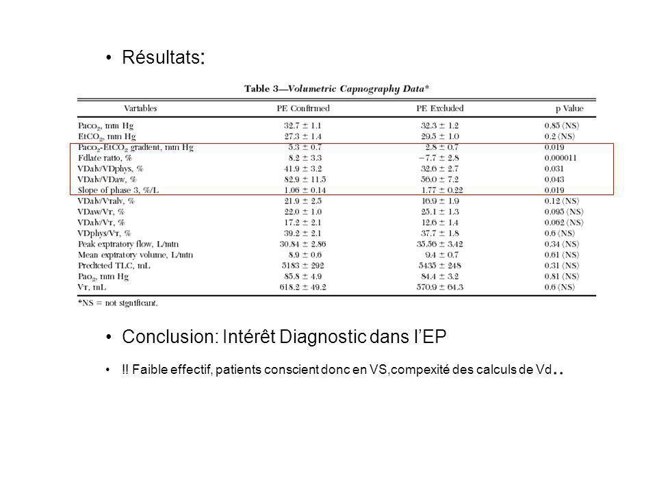 Conclusion: Intérêt Diagnostic dans l'EP
