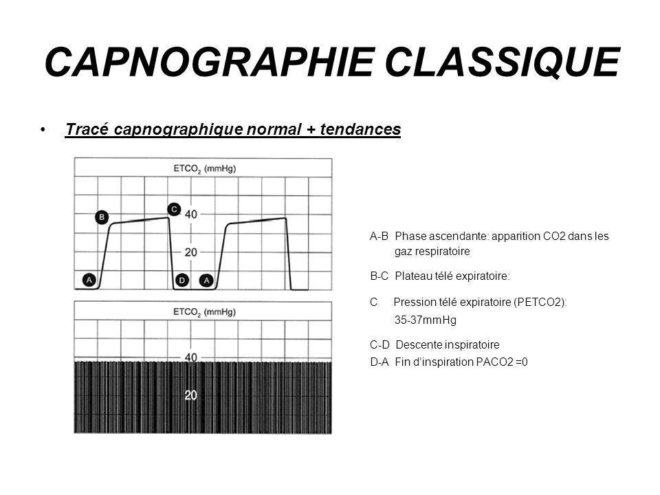 CAPNOGRAPHIE CLASSIQUE