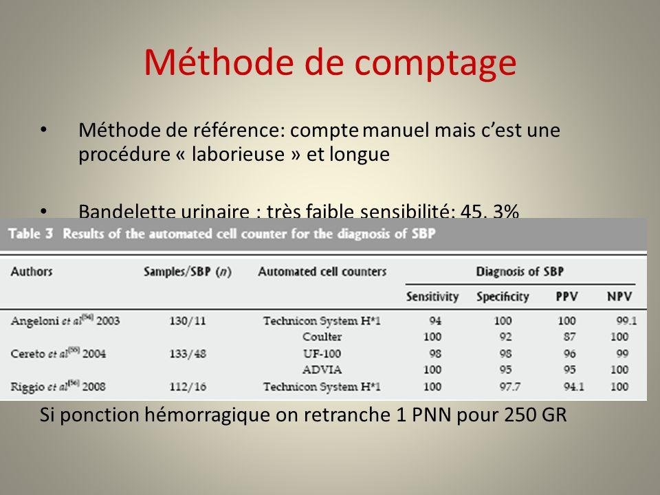 Méthode de comptage Méthode de référence: compte manuel mais c'est une procédure « laborieuse » et longue.