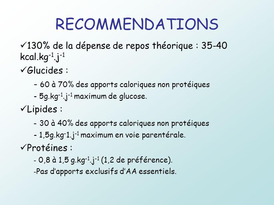 RECOMMENDATIONS 130% de la dépense de repos théorique : 35-40 kcal.kg-1.j-1. Glucides : 60 à 70% des apports caloriques non protéiques.