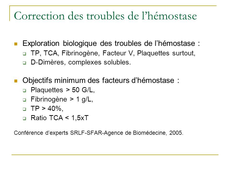 Correction des troubles de l'hémostase