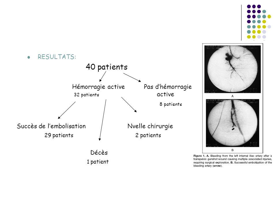 RESULTATS: 40 patients. Hémorragie active Pas d'hémorragie 32 patients active. 8 patients.
