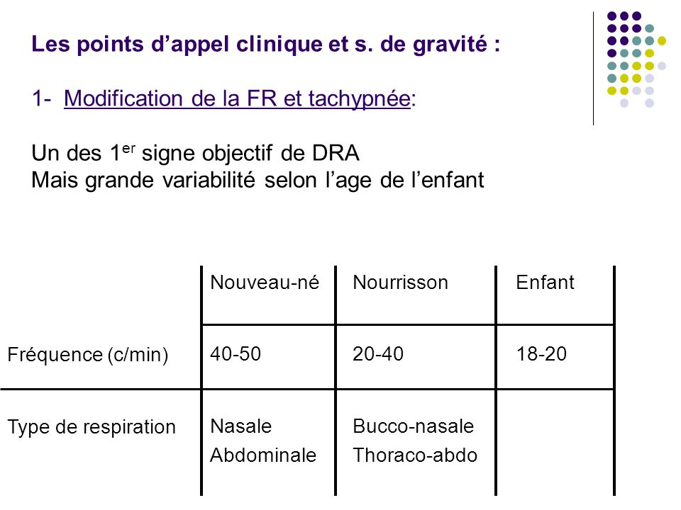 Les points d'appel clinique et s