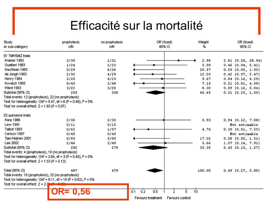 Efficacité sur la mortalité