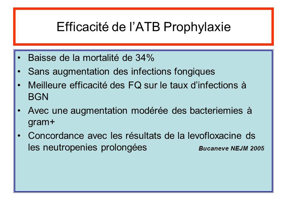 Efficacité de l'ATB Prophylaxie