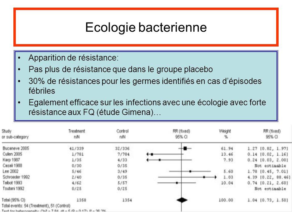 Ecologie bacterienne Apparition de résistance: