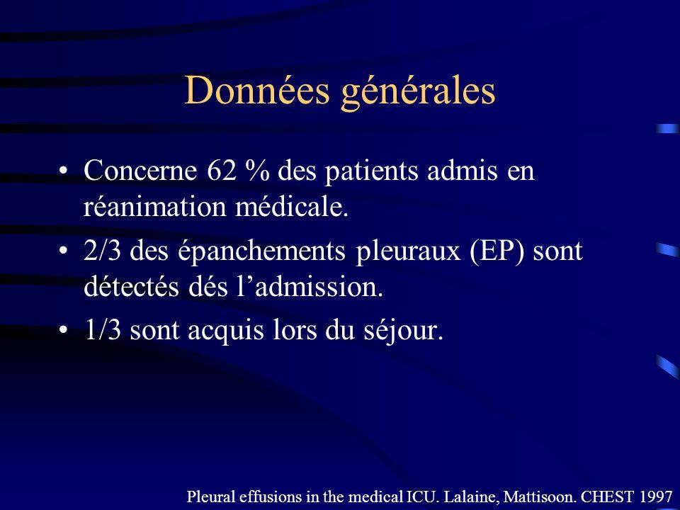Données générales Concerne 62 % des patients admis en réanimation médicale. 2/3 des épanchements pleuraux (EP) sont détectés dés l'admission.