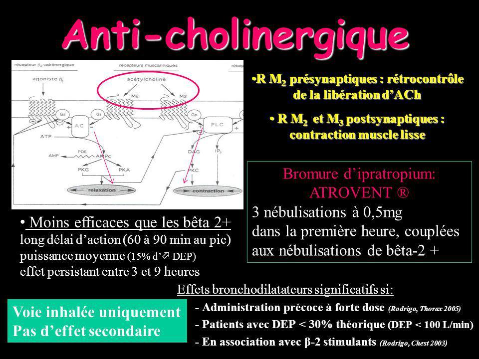Anti-cholinergique Bromure d'ipratropium: ATROVENT ®