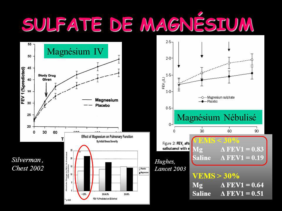 SULFATE DE MAGNÉSIUM Magnésium IV Magnésium Nébulisé VEMS < 30%