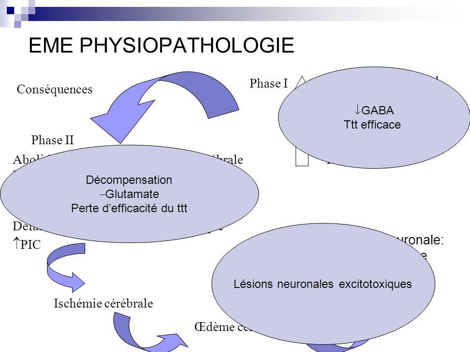 EME PHYSIOPATHOLOGIE Phase I Métabolisme cérébral DSC Glycémie