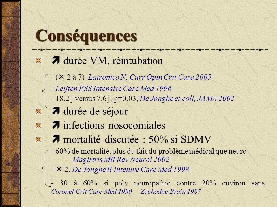 Conséquences - ( 2 à 7) Latronico N, Curr Opin Crit Care 2005