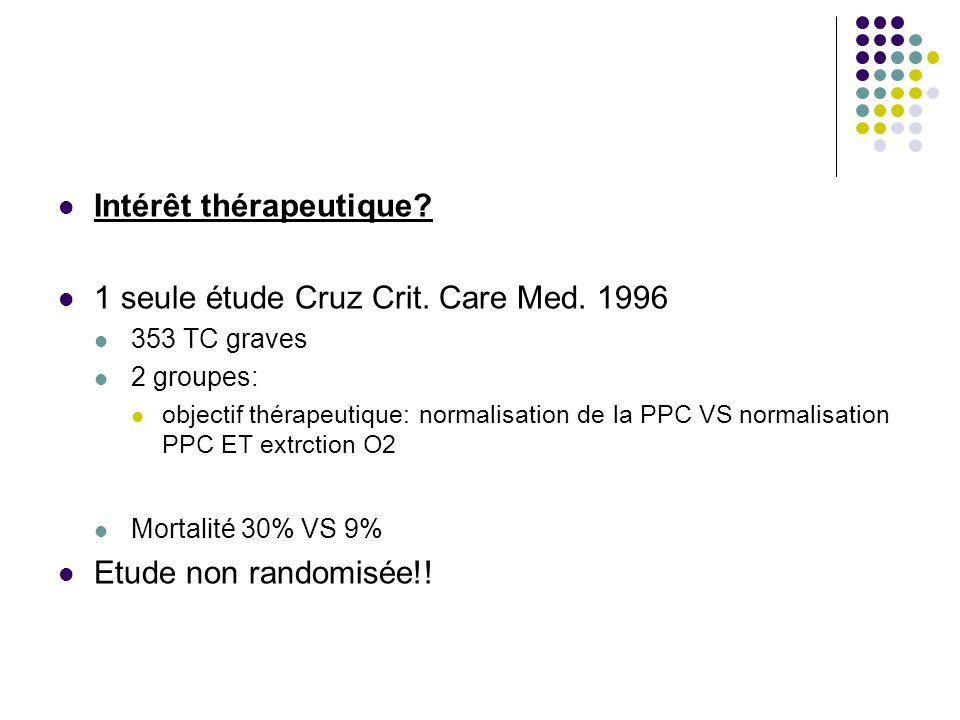 Intérêt thérapeutique 1 seule étude Cruz Crit. Care Med. 1996