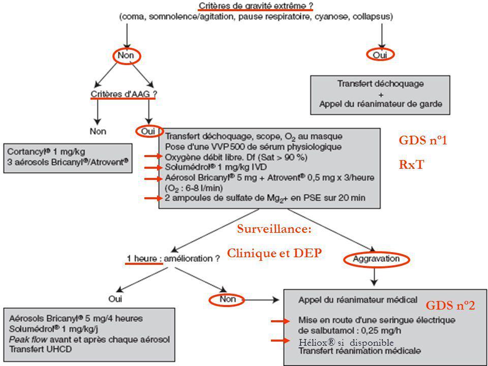 Surveillance: Clinique et DEP
