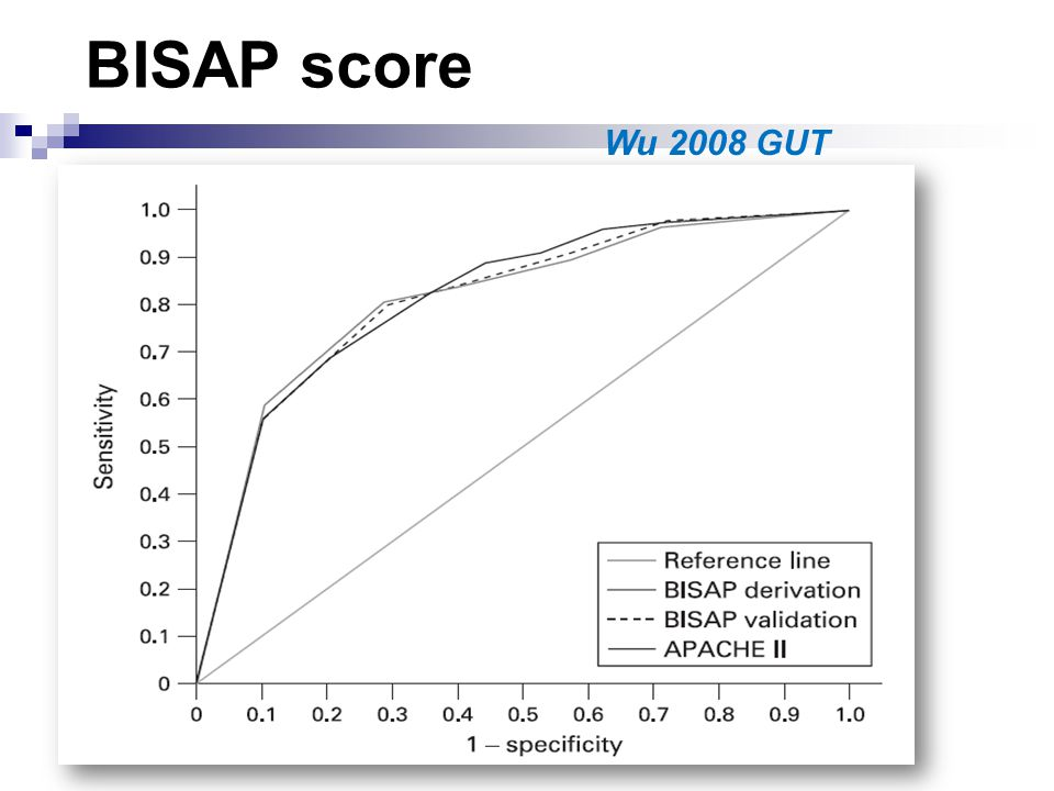 BISAP score Dans les 24 premières heures 5 critères Urée > 25mg/dL