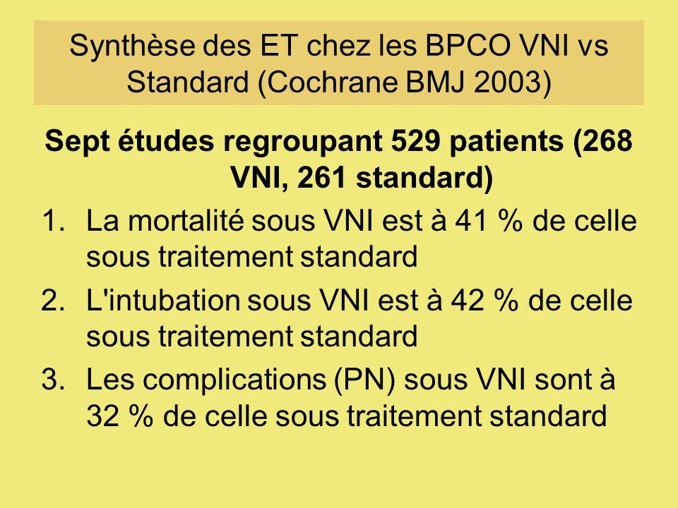 Synthèse des ET chez les BPCO VNI vs Standard (Cochrane BMJ 2003)