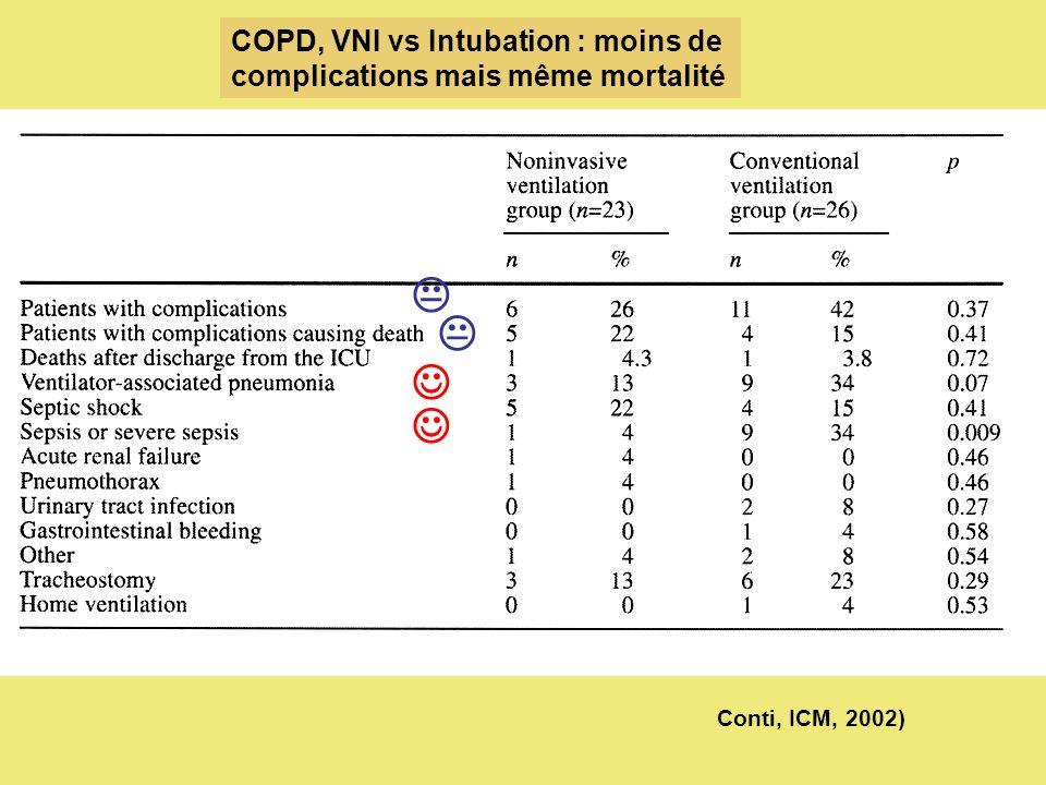     COPD, VNI vs Intubation : moins de