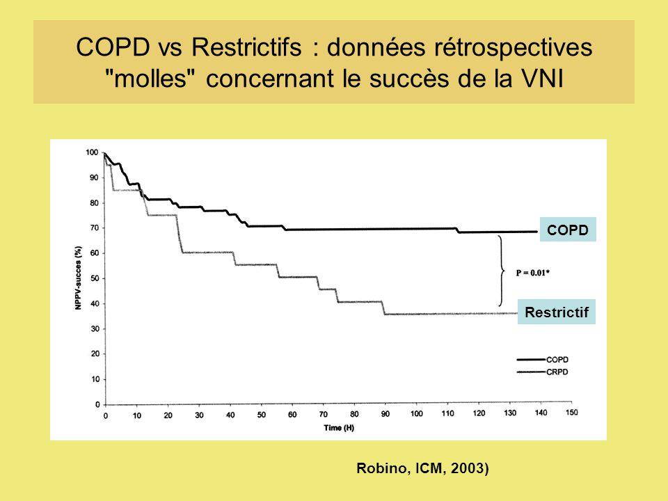 COPD vs Restrictifs : données rétrospectives molles concernant le succès de la VNI