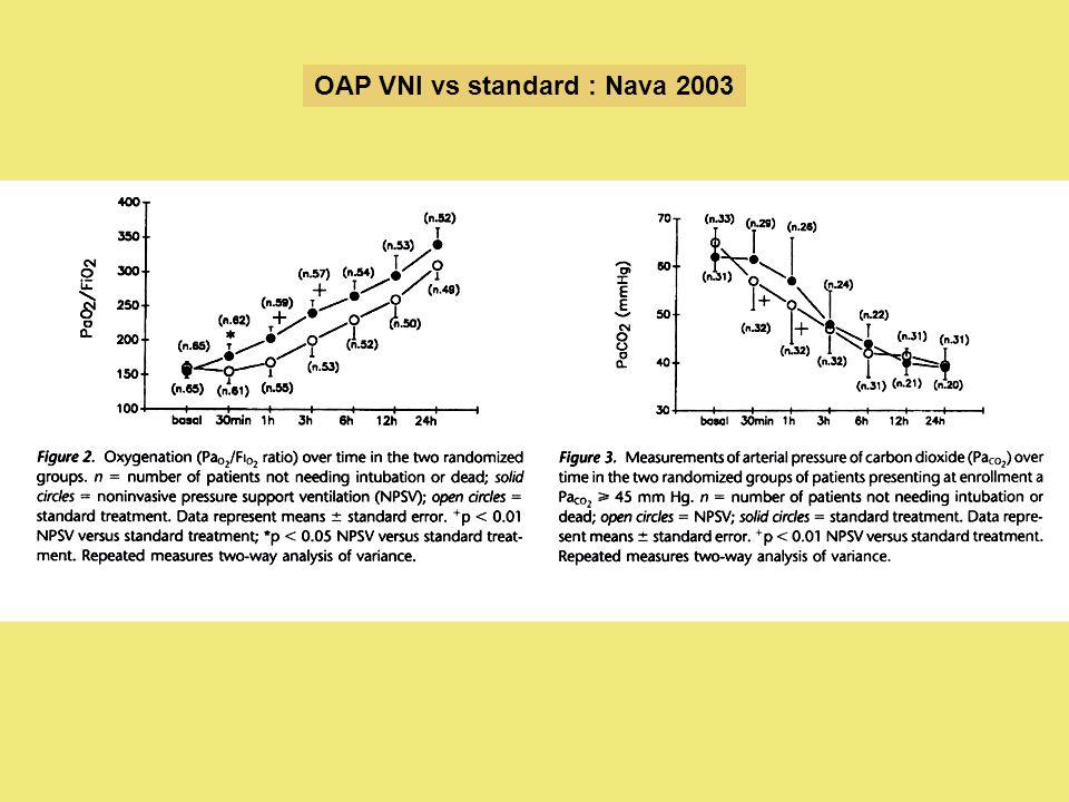 OAP VNI vs standard : Nava 2003