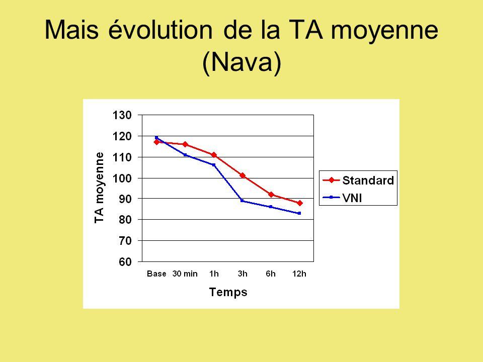 Mais évolution de la TA moyenne (Nava)