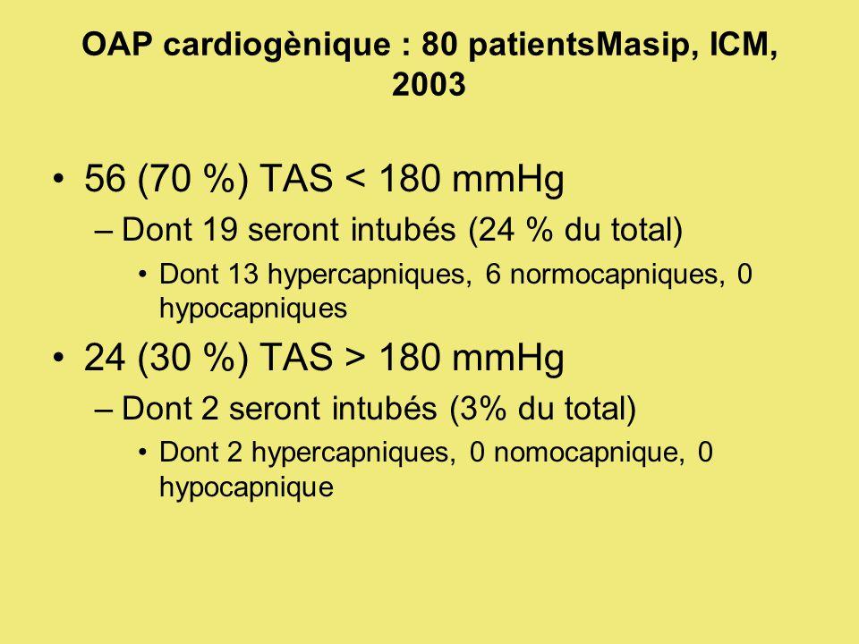 OAP cardiogènique : 80 patientsMasip, ICM, 2003