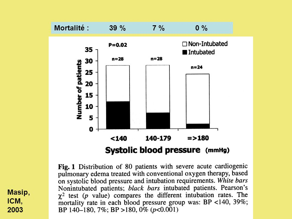 Mortalité : 39 % 7 % 0 % Masip, ICM, 2003
