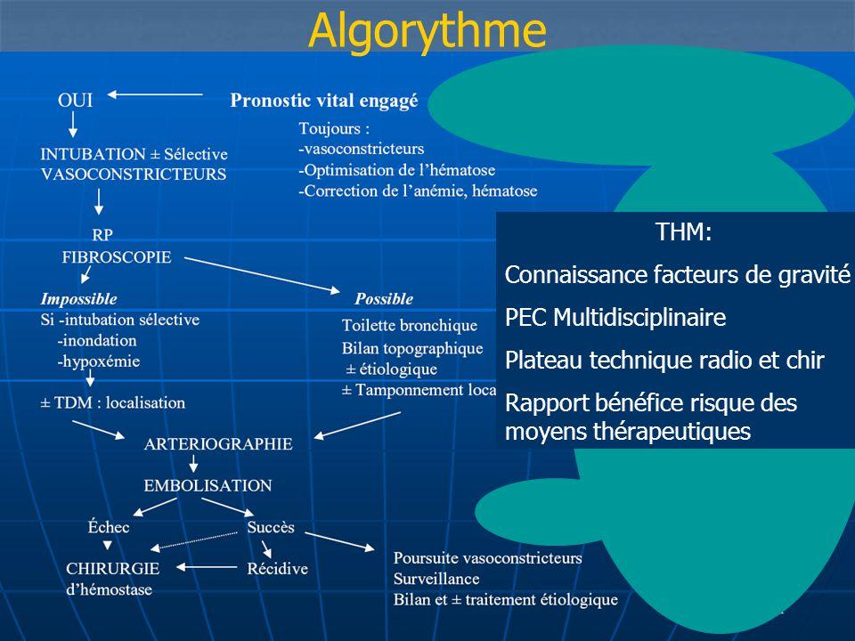 Algorythme THM: Connaissance facteurs de gravité