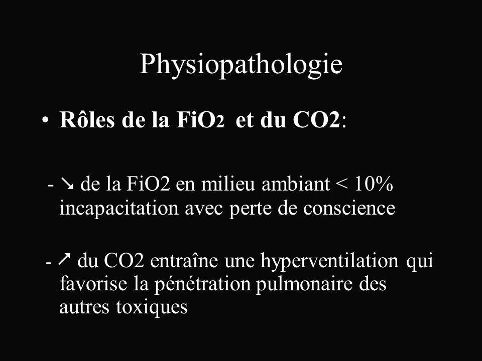 Physiopathologie Rôles de la FiO2 et du CO2: