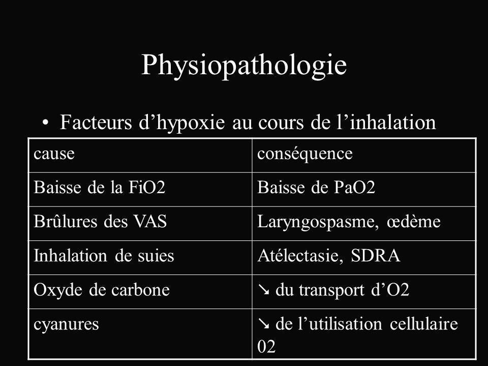 Physiopathologie Facteurs d'hypoxie au cours de l'inhalation cause