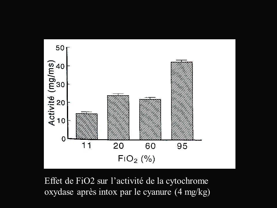 Effet de FiO2 sur l'activité de la cytochrome oxydase après intox par le cyanure (4 mg/kg)