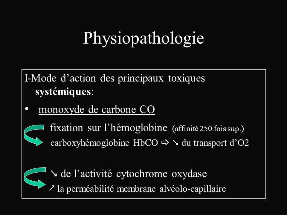 Physiopathologie monoxyde de carbone CO