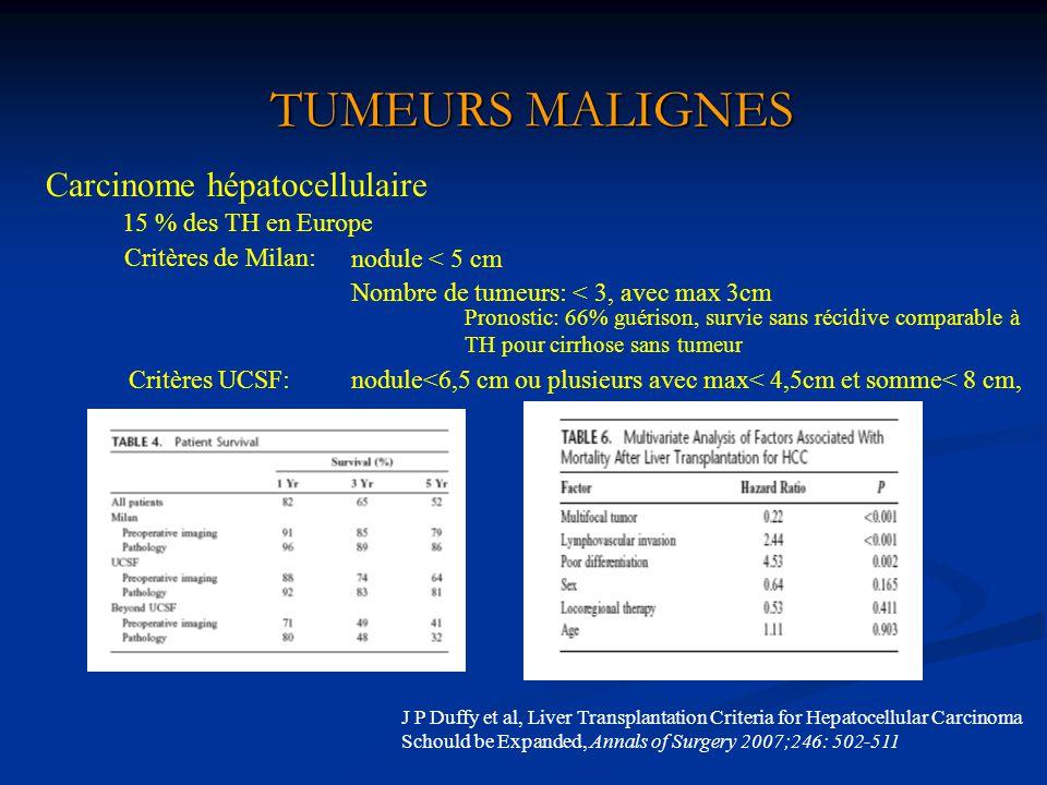 TUMEURS MALIGNES Carcinome hépatocellulaire 15 % des TH en Europe