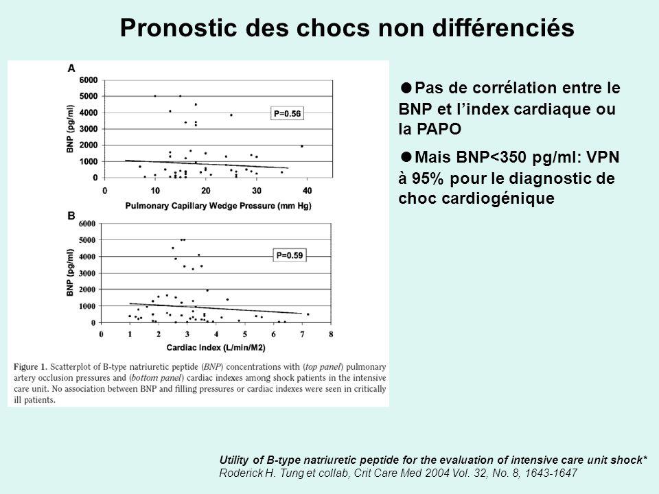 Pronostic des chocs non différenciés