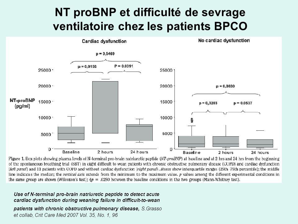 NT proBNP et difficulté de sevrage ventilatoire chez les patients BPCO