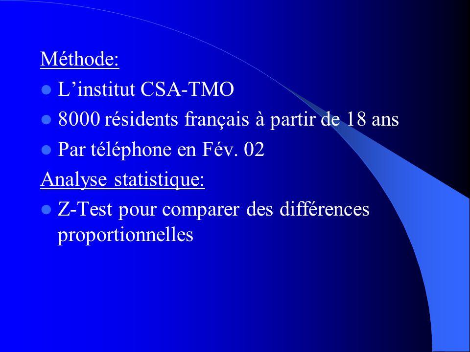 Méthode: L'institut CSA-TMO. 8000 résidents français à partir de 18 ans. Par téléphone en Fév. 02.