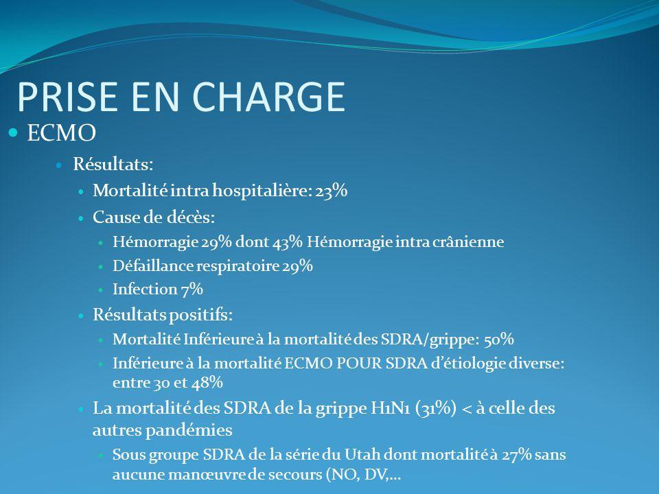 PRISE EN CHARGE ECMO Résultats: Mortalité intra hospitalière: 23%