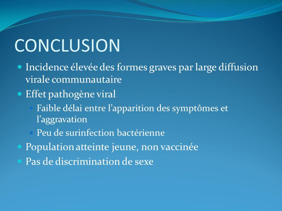 CONCLUSION Incidence élevée des formes graves par large diffusion virale communautaire. Effet pathogène viral.