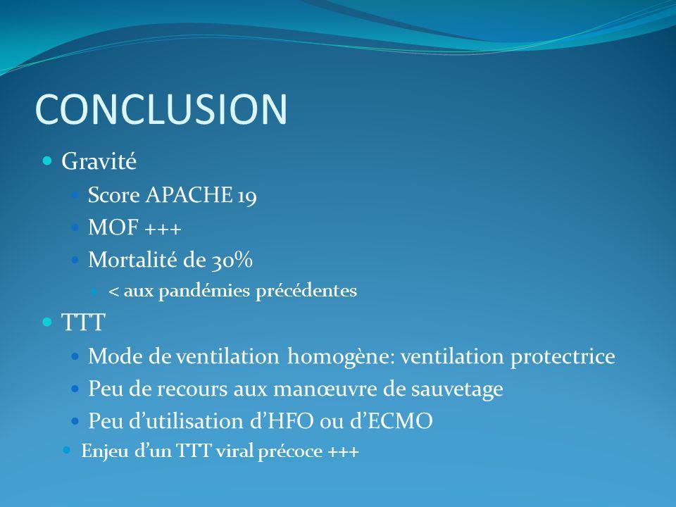 CONCLUSION Gravité TTT Score APACHE 19 MOF +++ Mortalité de 30%