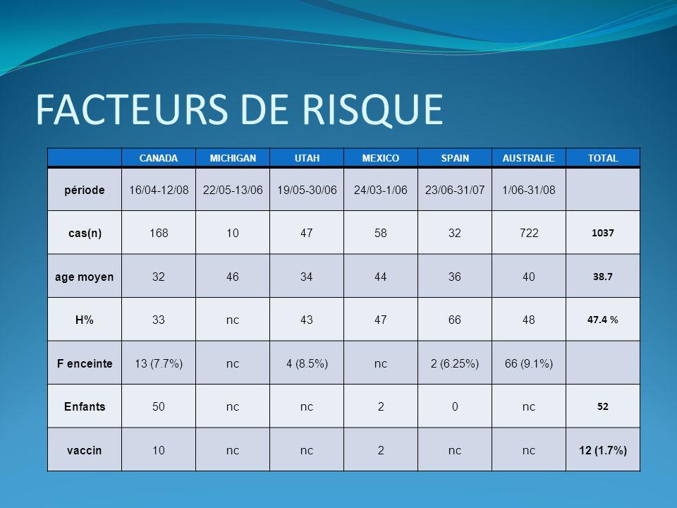 FACTEURS DE RISQUE période 16/04-12/08 22/05-13/06 19/05-30/06