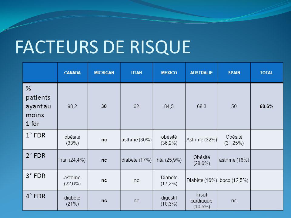 FACTEURS DE RISQUE % patients ayant au moins 1 fdr 1° FDR 2° FDR
