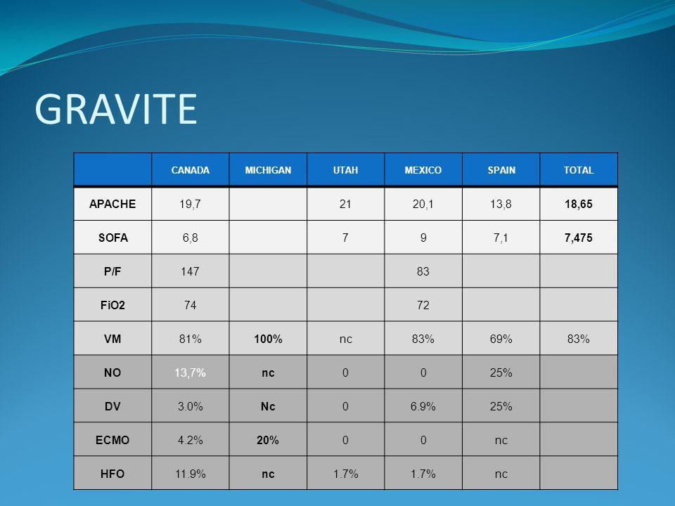 GRAVITE APACHE 19,7 21 20,1 13,8 18,65 SOFA 6,8 7 9 7,1 7,475 P/F 147