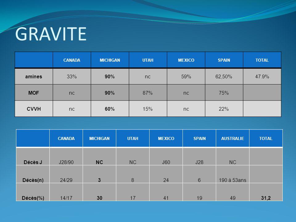 GRAVITE amines 33% 90% nc 59% 62,50% 47.9% MOF 87% 75% CVVH 60% 15%