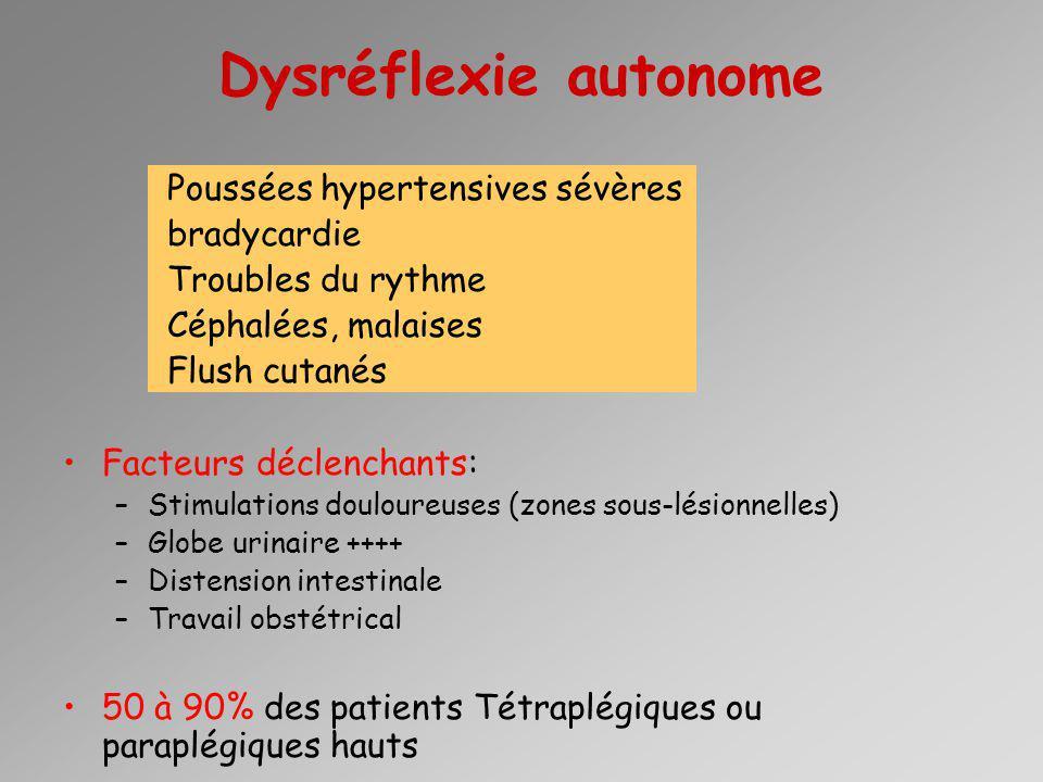 Dysréflexie autonome Poussées hypertensives sévères bradycardie