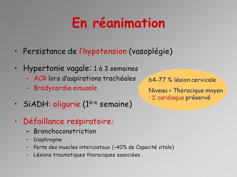 En réanimation Persistance de l'hypotension (vasoplégie)