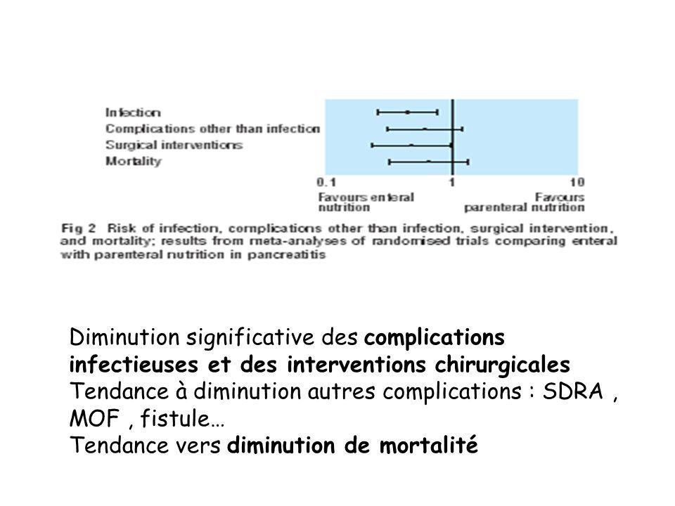 Diminution significative des complications infectieuses et des interventions chirurgicales Tendance à diminution autres complications : SDRA , MOF , fistule… Tendance vers diminution de mortalité