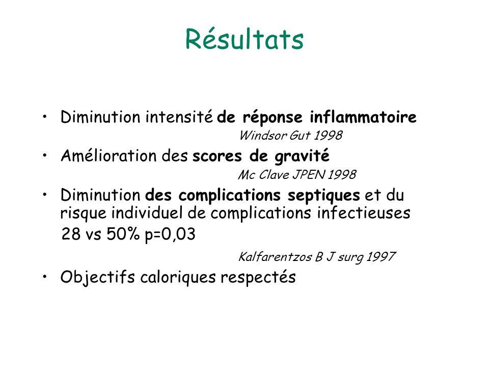 Résultats Diminution intensité de réponse inflammatoire Windsor Gut 1998.
