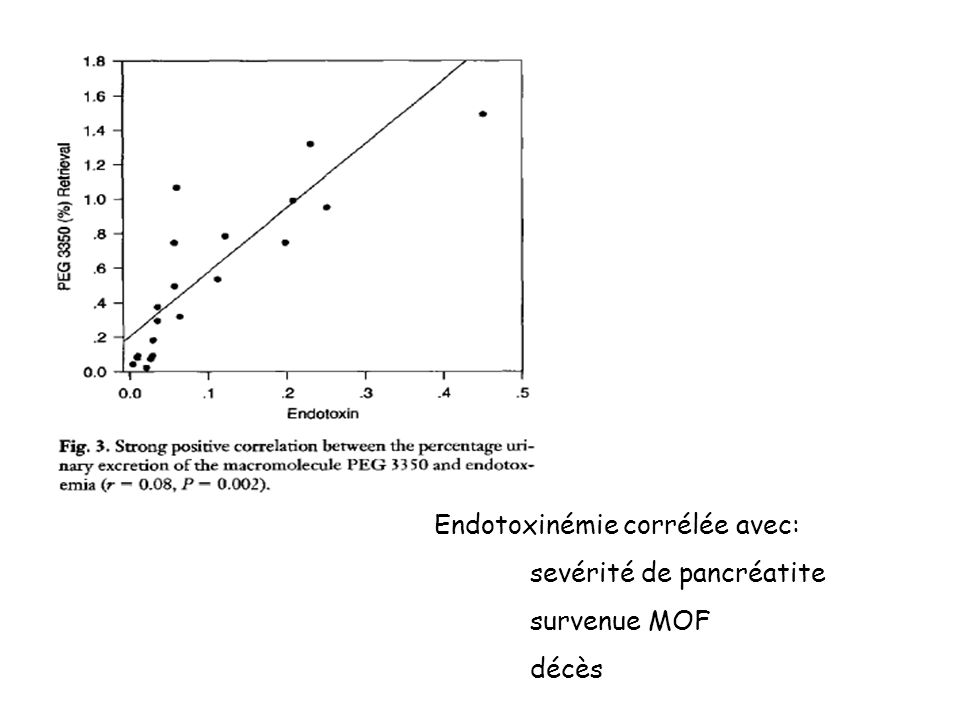 Endotoxinémie corrélée avec: